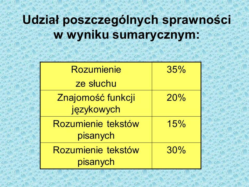 Udział poszczególnych sprawności w wyniku sumarycznym: