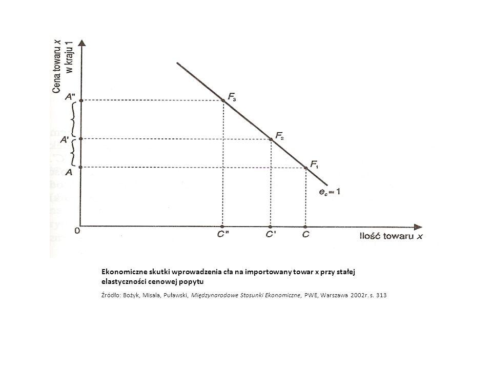 Ekonomiczne skutki wprowadzenia cła na importowany towar x przy stałej elastyczności cenowej popytu