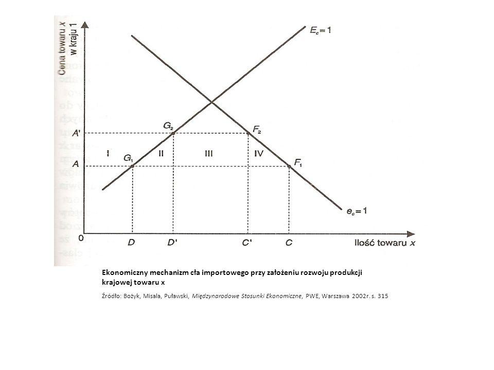 Ekonomiczny mechanizm cła importowego przy założeniu rozwoju produkcji krajowej towaru x