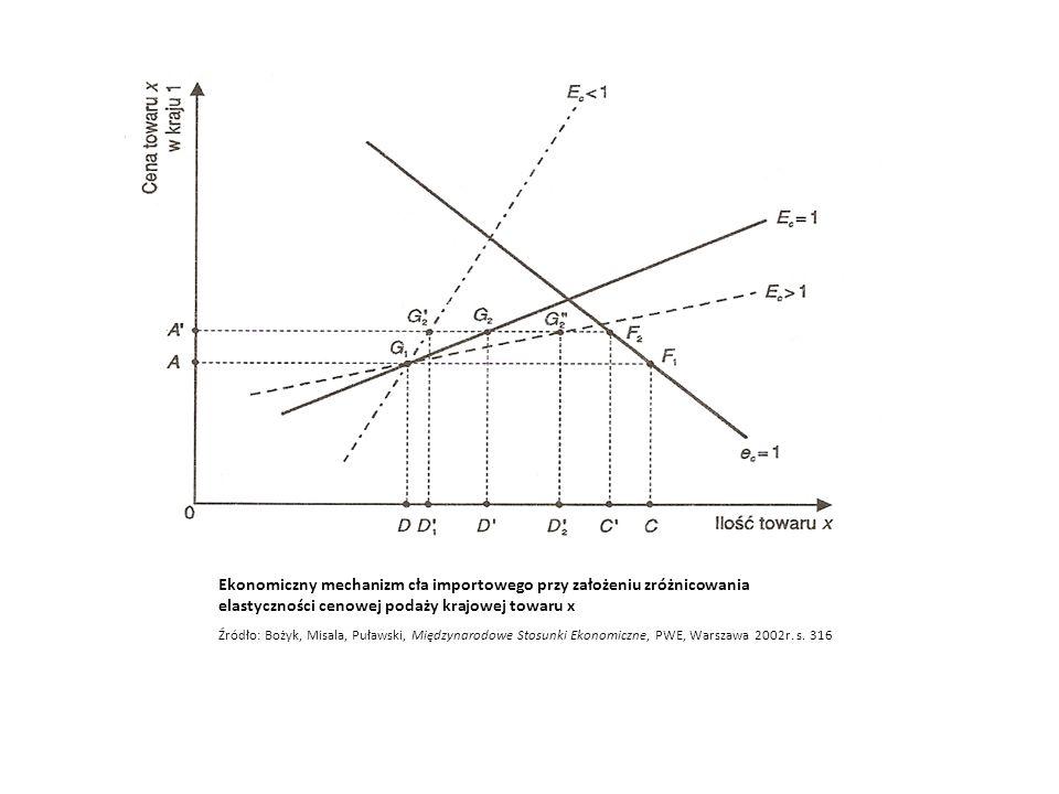 Ekonomiczny mechanizm cła importowego przy założeniu zróżnicowania elastyczności cenowej podaży krajowej towaru x
