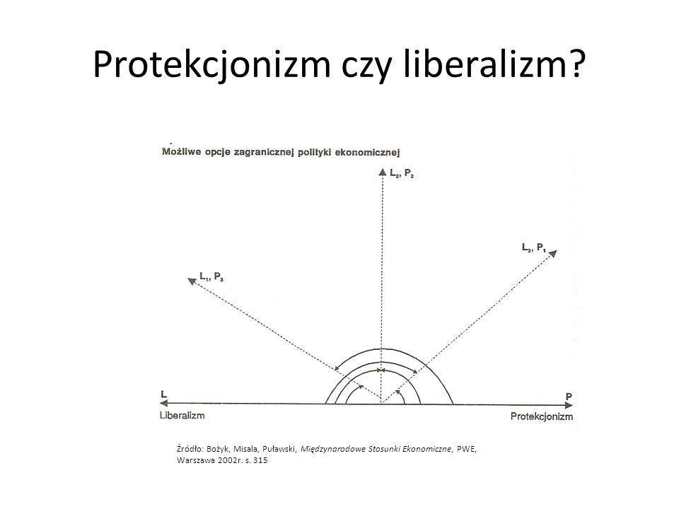 Protekcjonizm czy liberalizm