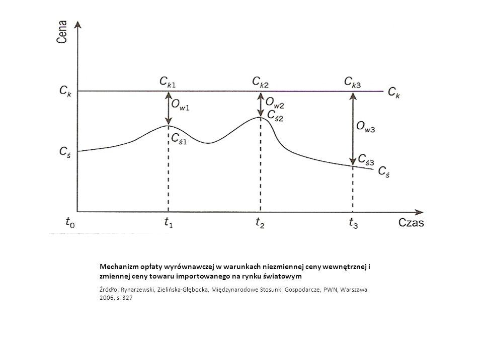 Mechanizm opłaty wyrównawczej w warunkach niezmiennej ceny wewnętrznej i zmiennej ceny towaru importowanego na rynku światowym
