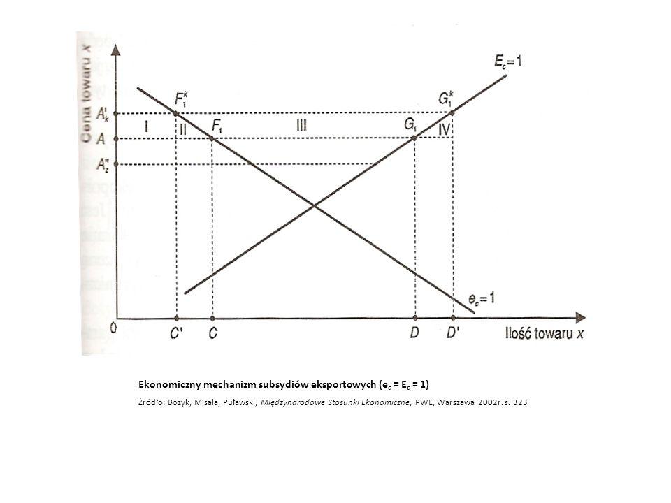 Ekonomiczny mechanizm subsydiów eksportowych (ec = Ec = 1)