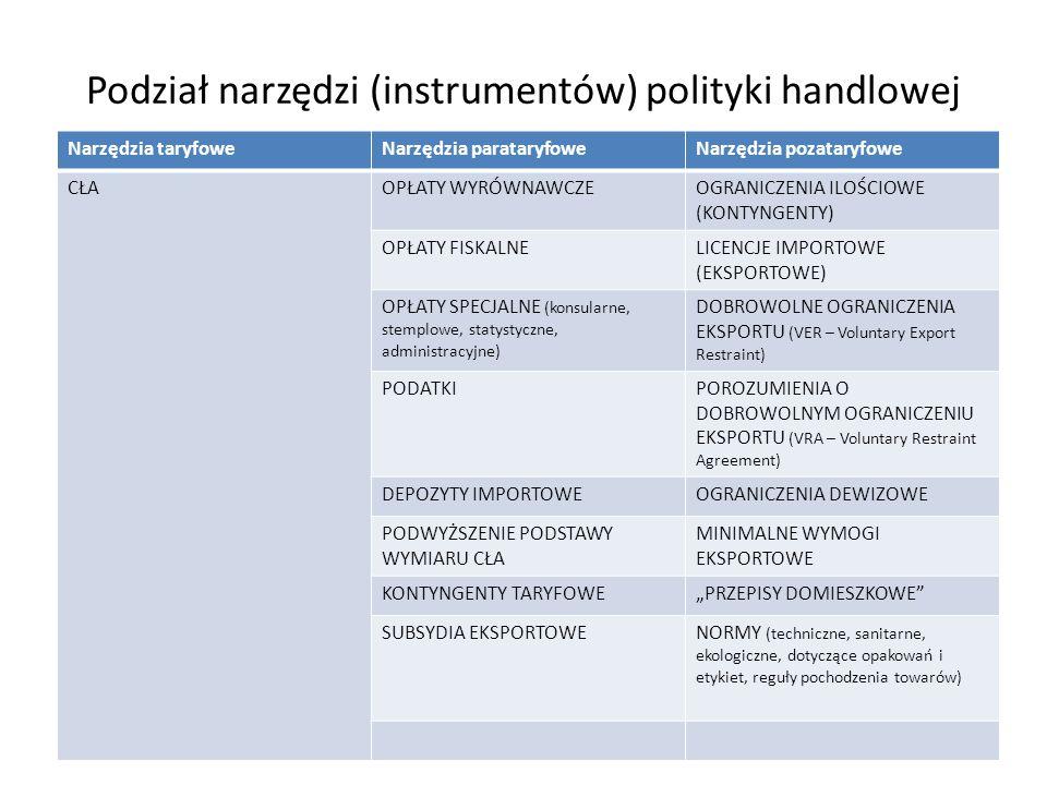 Podział narzędzi (instrumentów) polityki handlowej