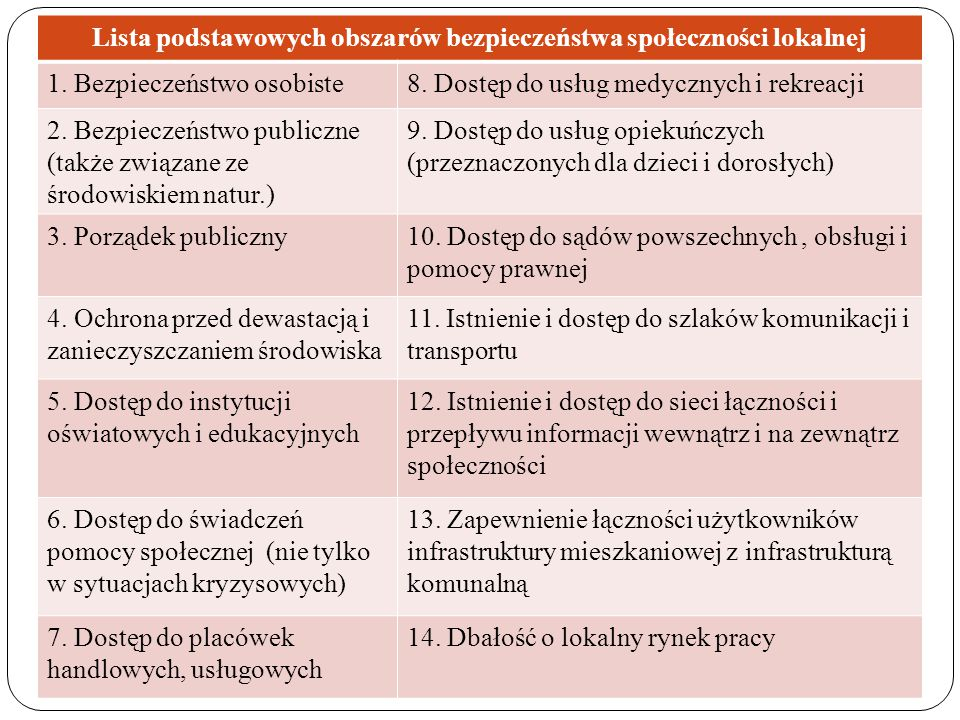 Lista podstawowych obszarów bezpieczeństwa społeczności lokalnej