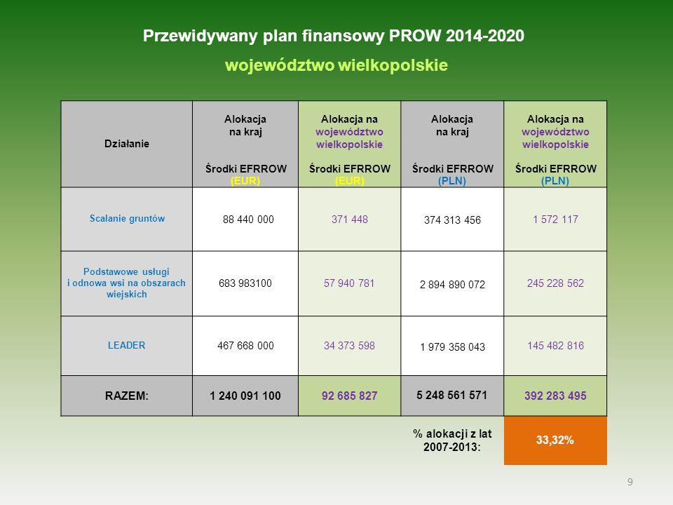 Przewidywany plan finansowy PROW 2014-2020 województwo wielkopolskie