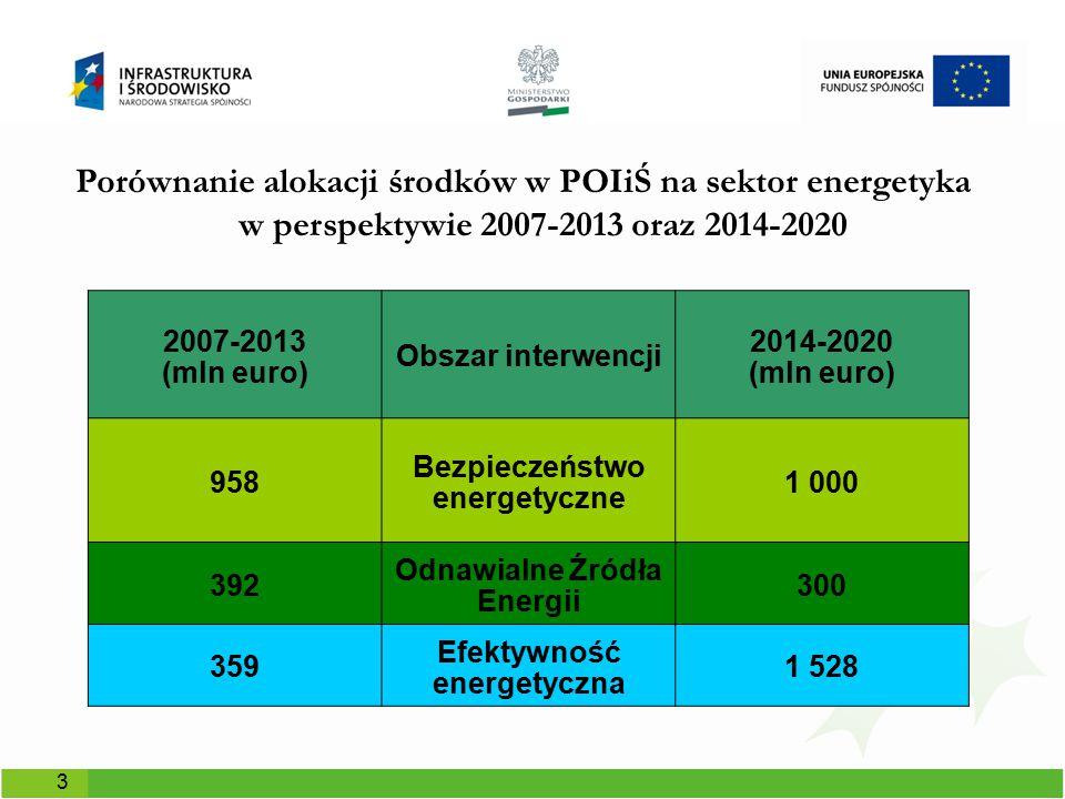 Porównanie alokacji środków w POIiŚ na sektor energetyka w perspektywie 2007-2013 oraz 2014-2020