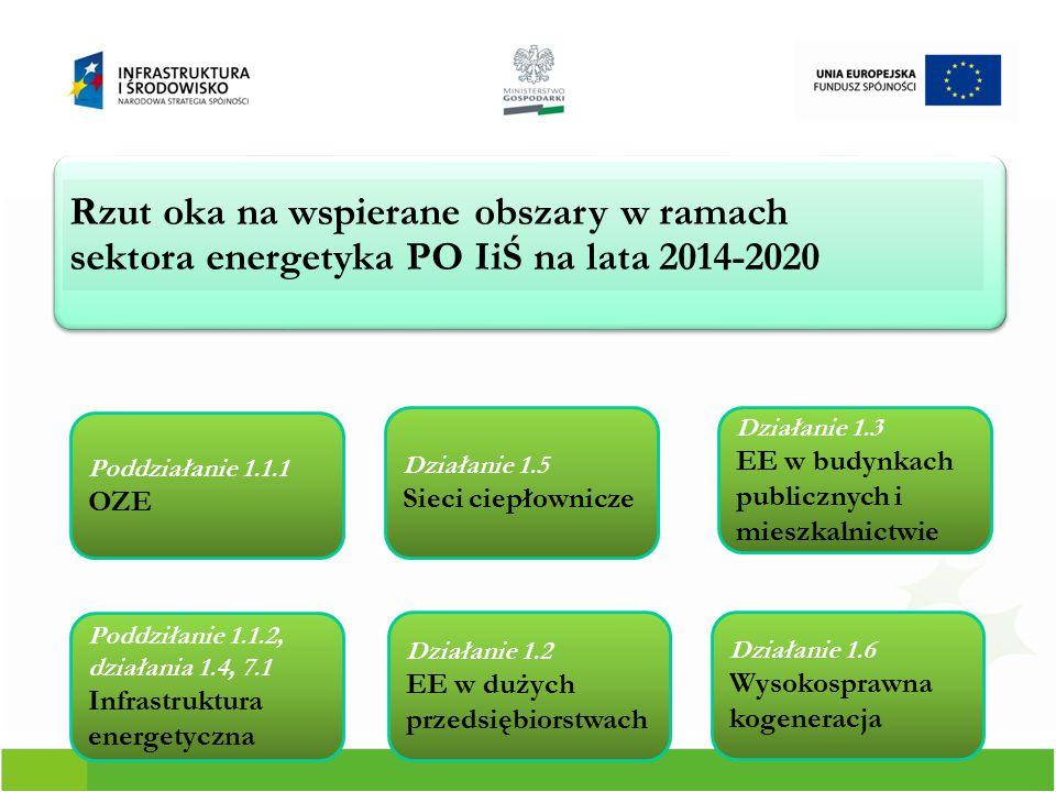Rzut oka na wspierane obszary w ramach sektora energetyka PO IiŚ na lata 2014-2020