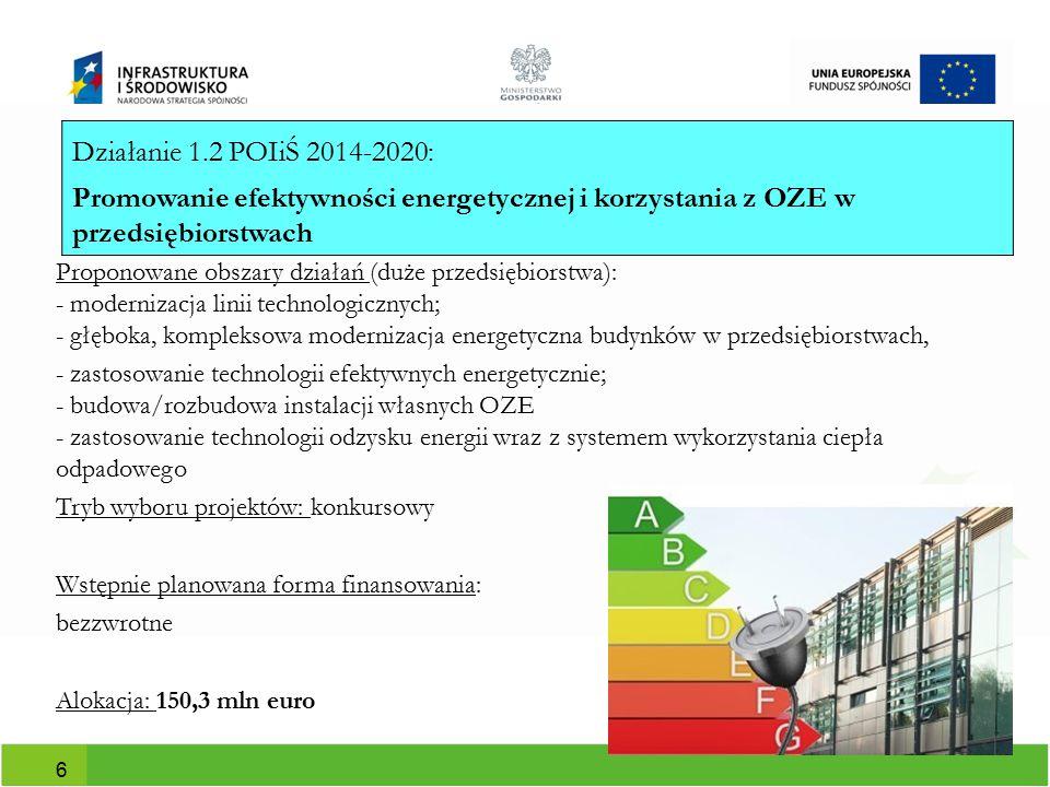 Działanie 1.2 POIiŚ 2014-2020: Promowanie efektywności energetycznej i korzystania z OZE w przedsiębiorstwach.
