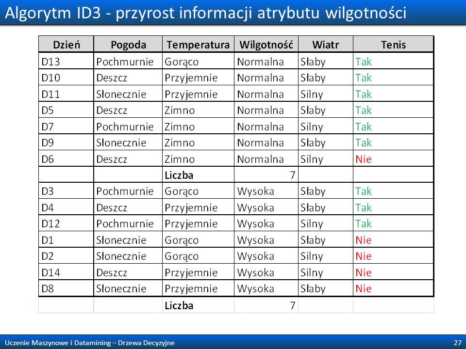 Algorytm ID3 - przyrost informacji atrybutu wilgotności