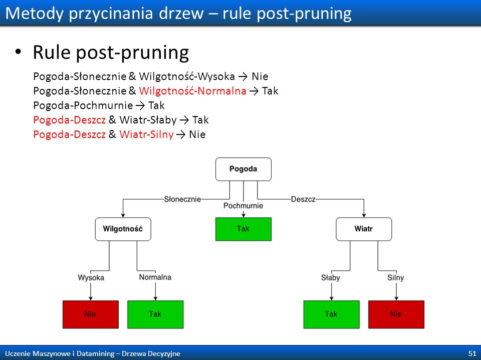 Metody przycinania drzew – rule post-pruning