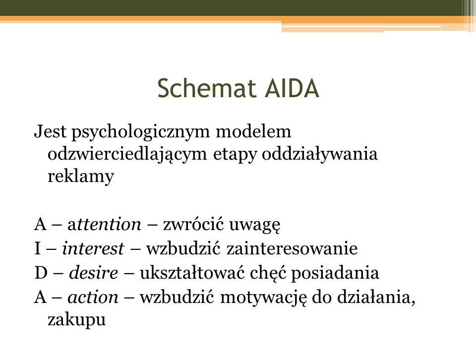 Schemat AIDA