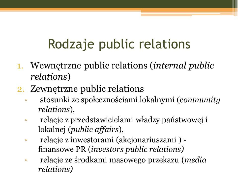 Rodzaje public relations