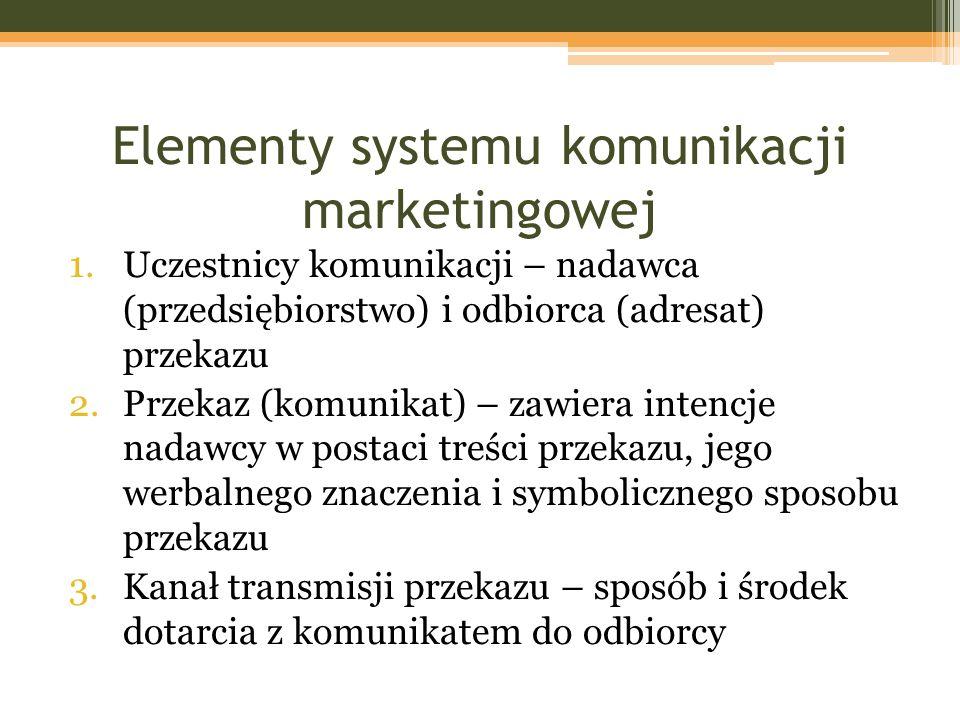 Elementy systemu komunikacji marketingowej