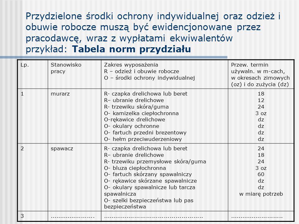 Przydzielone środki ochrony indywidualnej oraz odzież i obuwie robocze muszą być ewidencjonowane przez pracodawcę, wraz z wypłatami ekwiwalentów przykład: Tabela norm przydziału