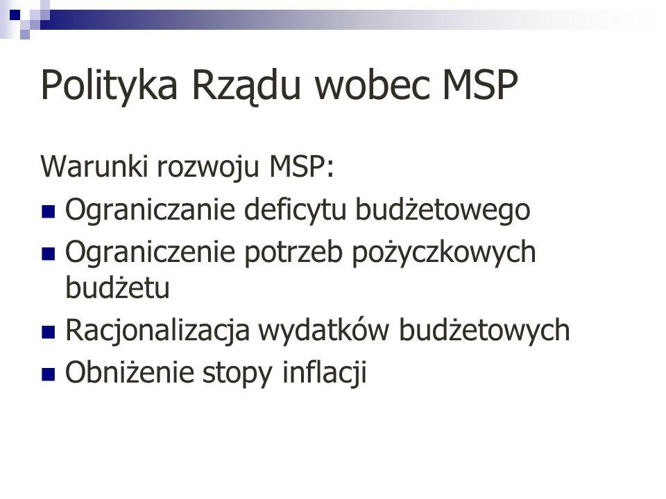 Polityka Rządu wobec MSP