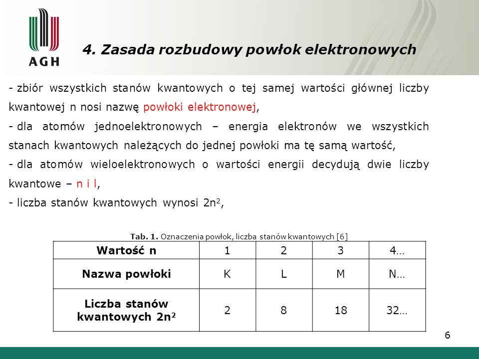 4. Zasada rozbudowy powłok elektronowych