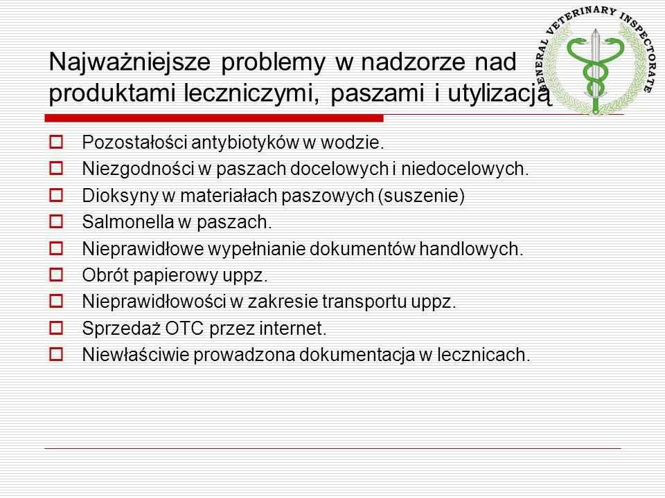 Najważniejsze problemy w nadzorze nad produktami leczniczymi, paszami i utylizacją