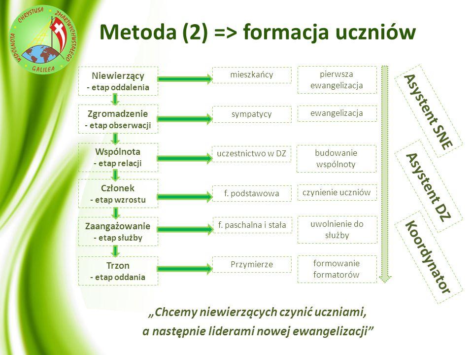 Metoda (2) => formacja uczniów