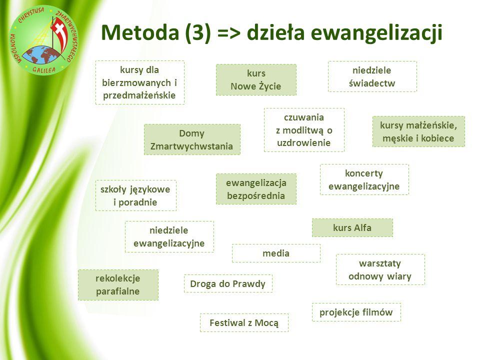 Metoda (3) => dzieła ewangelizacji