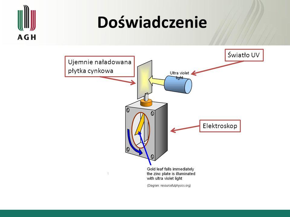 Doświadczenie Światło UV Ujemnie naładowana płytka cynkowa Elektroskop