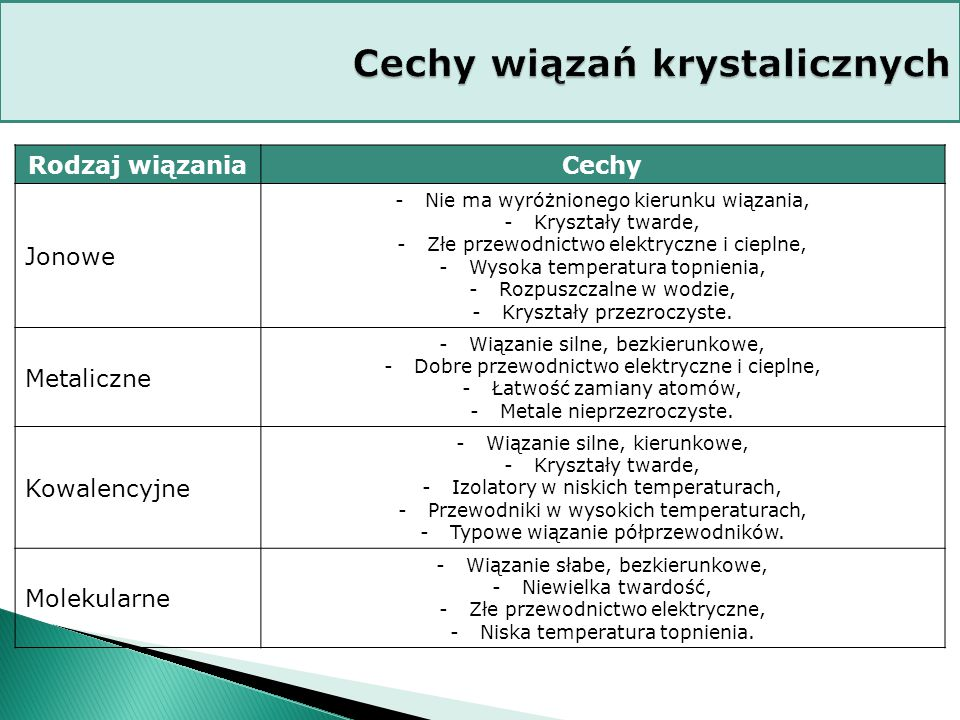 Cechy wiązań krystalicznych
