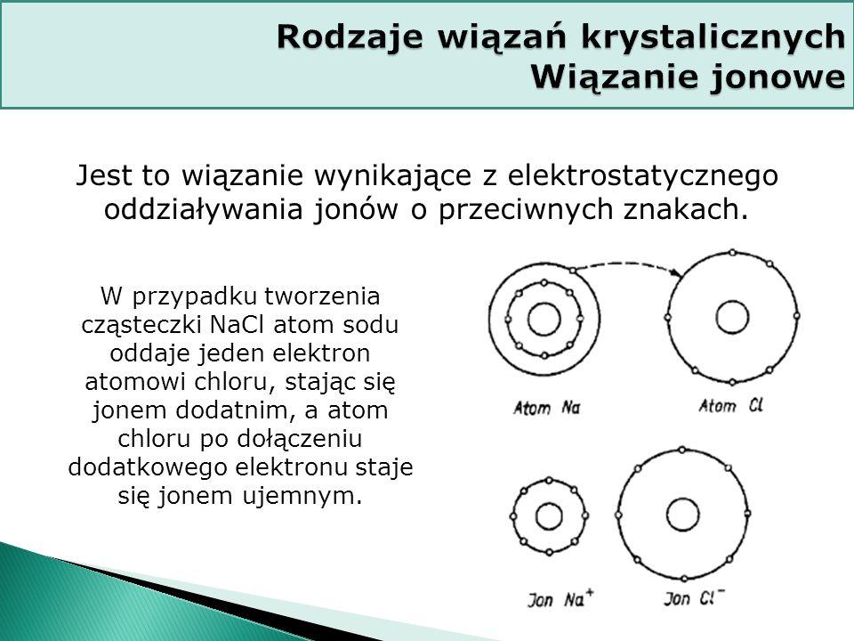 Rodzaje wiązań krystalicznych Wiązanie jonowe