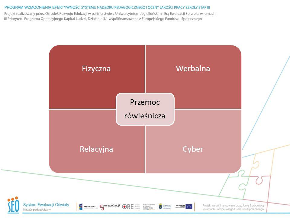 rówieśnicza Przemoc Fizyczna Werbalna Relacyjna Cyber