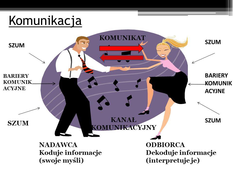 Komunikacja KOMUNIKAT KANAŁ KOMUNIKACYJNY SZUM NADAWCA