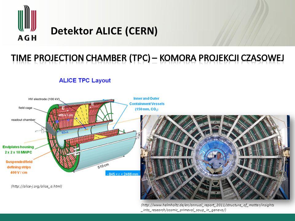 Detektor ALICE (CERN) Time Projection Chamber (TPC) – Komora Projekcji Czasowej. TPC (Time Projection Chamber) jest detektorem dryfowym, o.