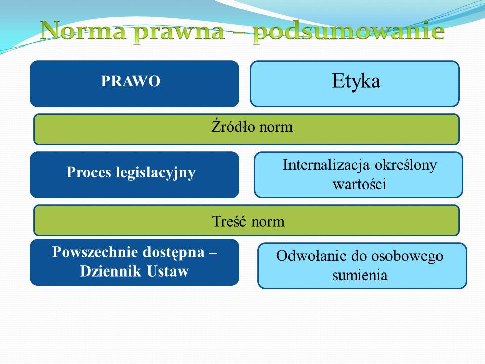 Norma prawna – podsumowanie Powszechnie dostępna – Dziennik Ustaw