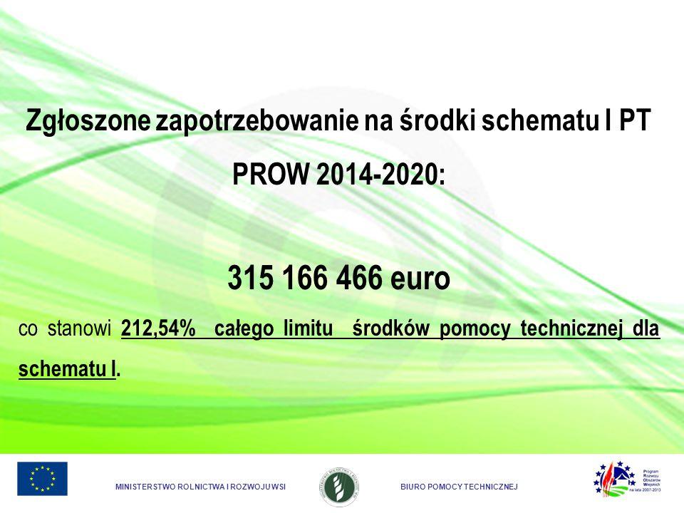 Zgłoszone zapotrzebowanie na środki schematu I PT PROW 2014-2020:
