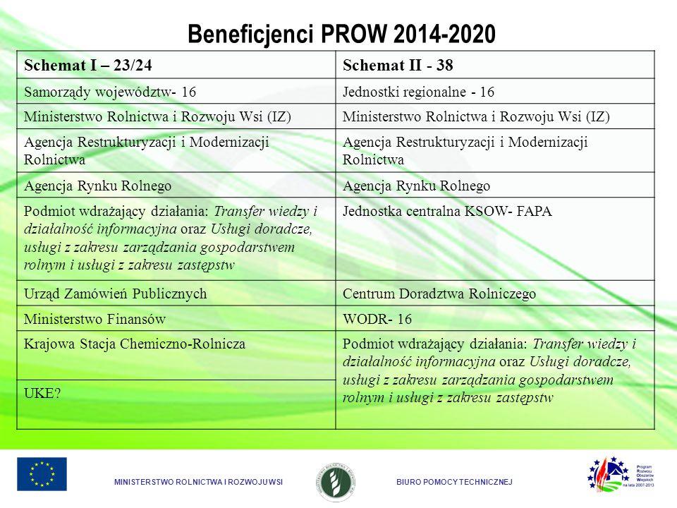 Beneficjenci PROW 2014-2020 Schemat I – 23/24 Schemat II - 38