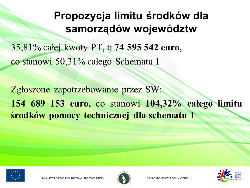 Propozycja limitu środków dla samorządów województw
