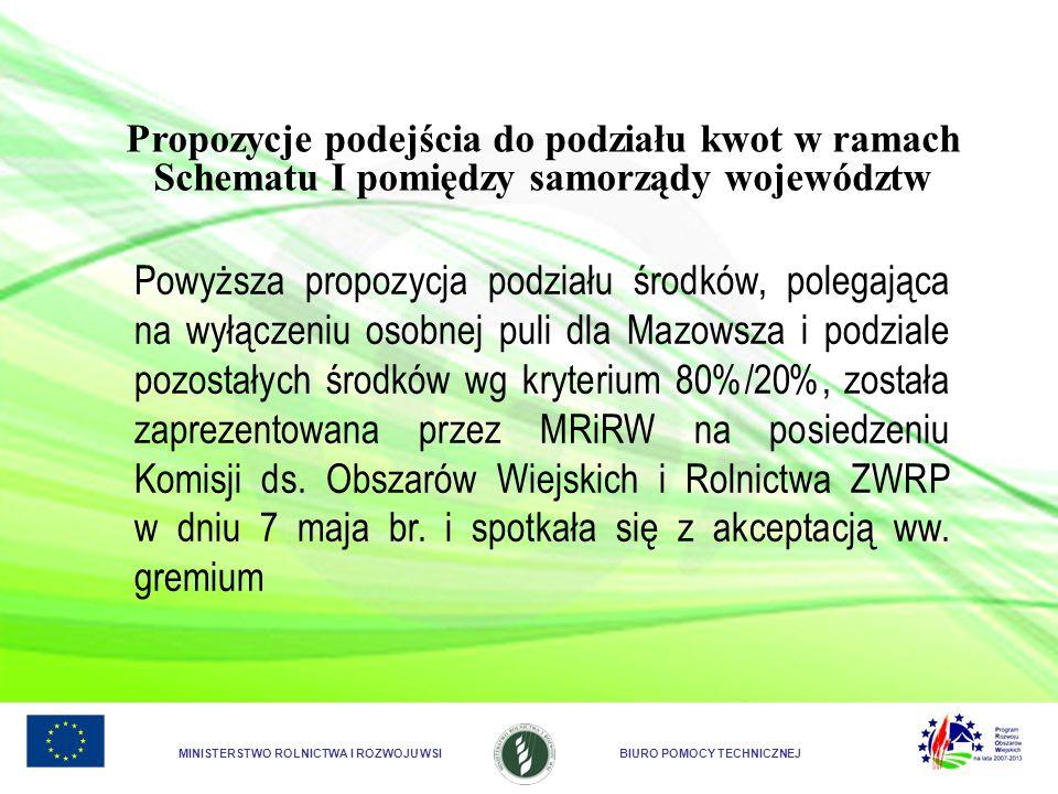 Propozycje podejścia do podziału kwot w ramach Schematu I pomiędzy samorządy województw