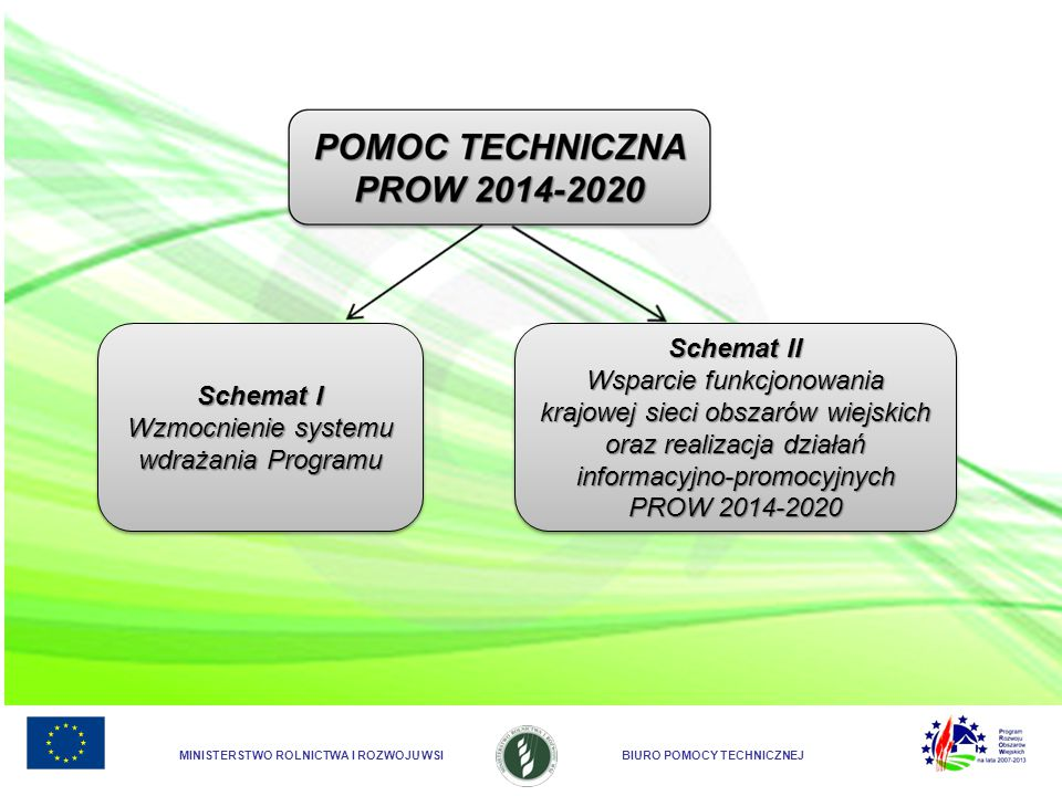 Wzmocnienie systemu wdrażania Programu