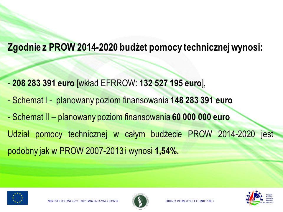 Zgodnie z PROW 2014-2020 budżet pomocy technicznej wynosi: