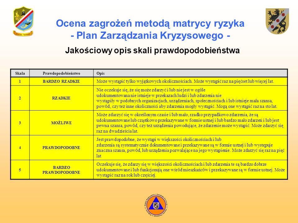 Ocena zagrożeń metodą matrycy ryzyka - Plan Zarządzania Kryzysowego -