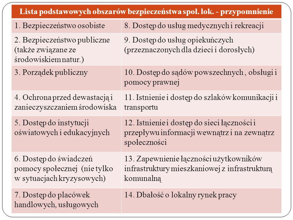 Lista podstawowych obszarów bezpieczeństwa społ. lok. - przypomnienie