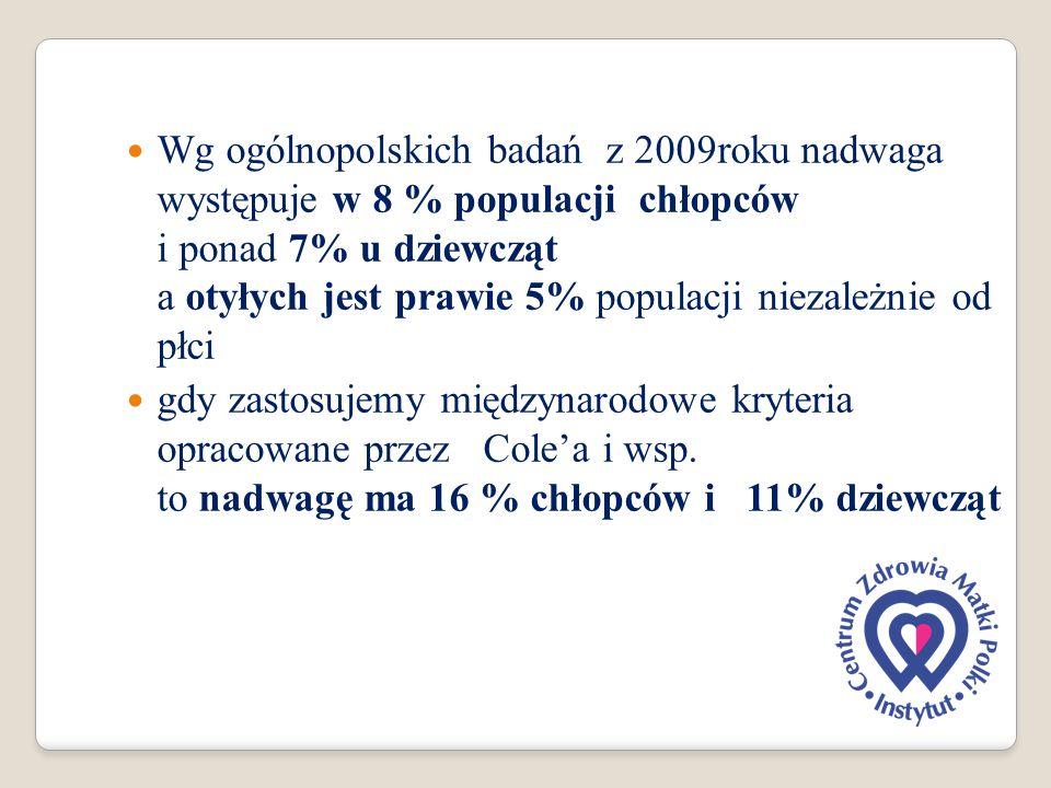 Wg ogólnopolskich badań z 2009roku nadwaga występuje w 8 % populacji chłopców i ponad 7% u dziewcząt a otyłych jest prawie 5% populacji niezależnie od płci