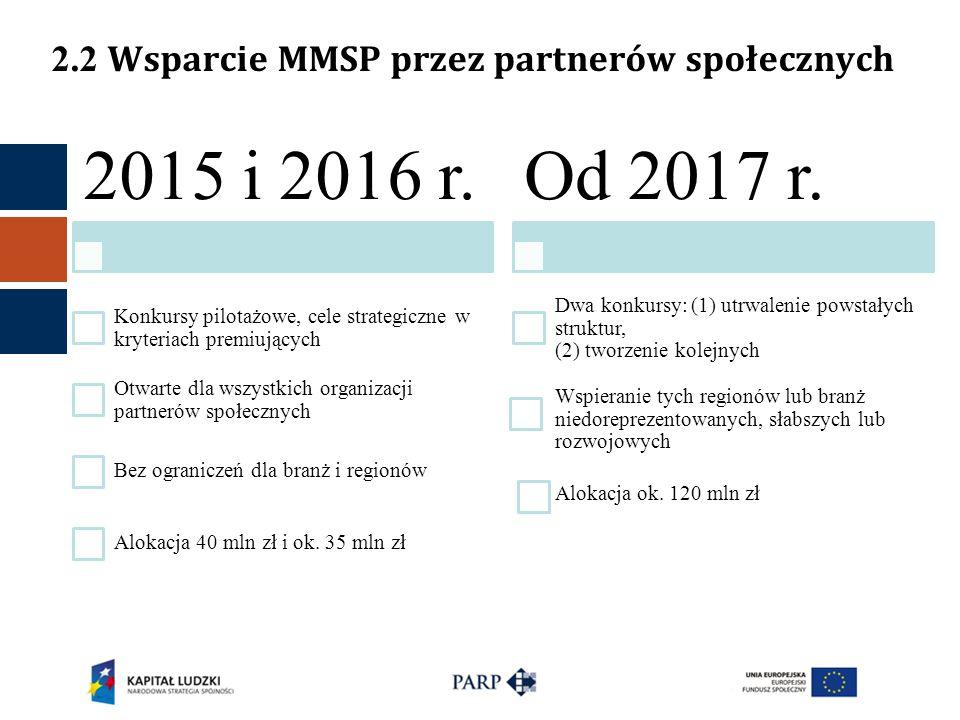 2.2 Wsparcie MMSP przez partnerów społecznych