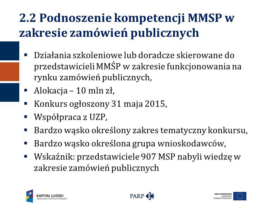 2.2 Podnoszenie kompetencji MMSP w zakresie zamówień publicznych