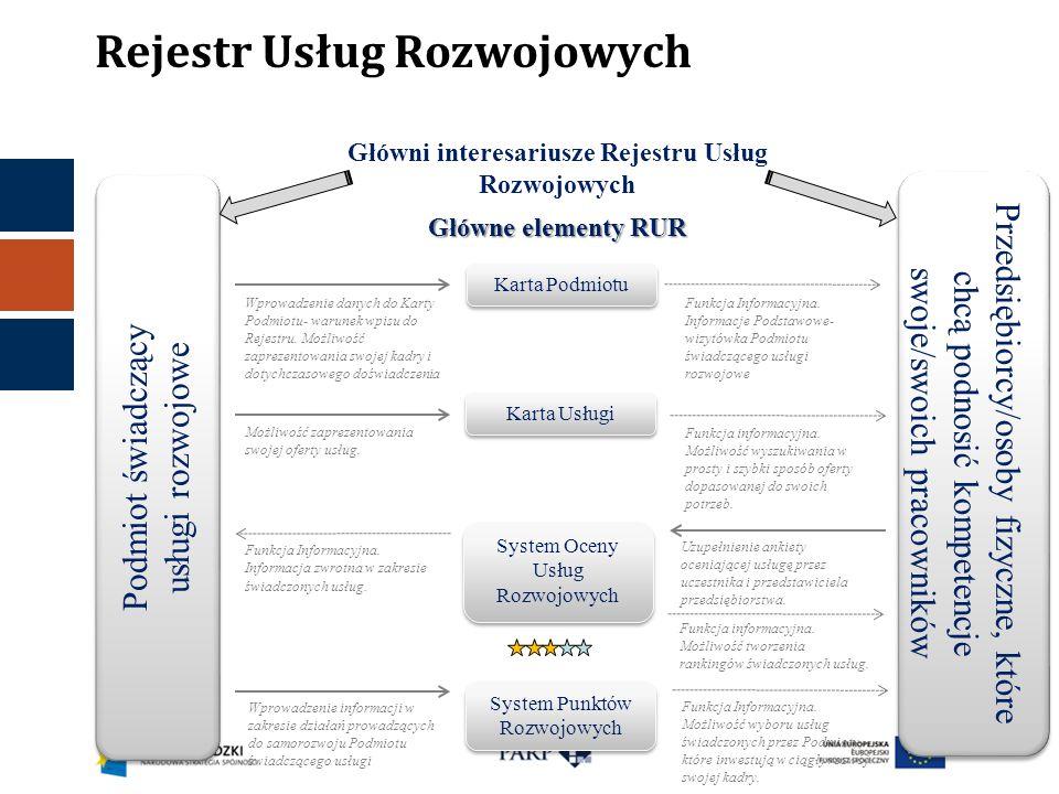 Rejestr Usług Rozwojowych
