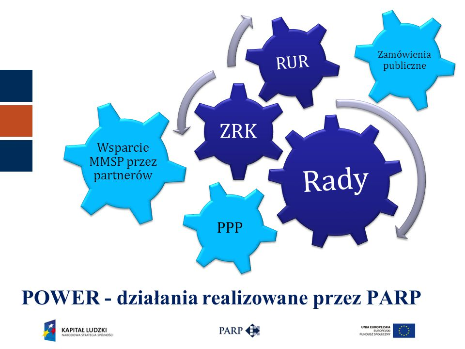 POWER - działania realizowane przez PARP
