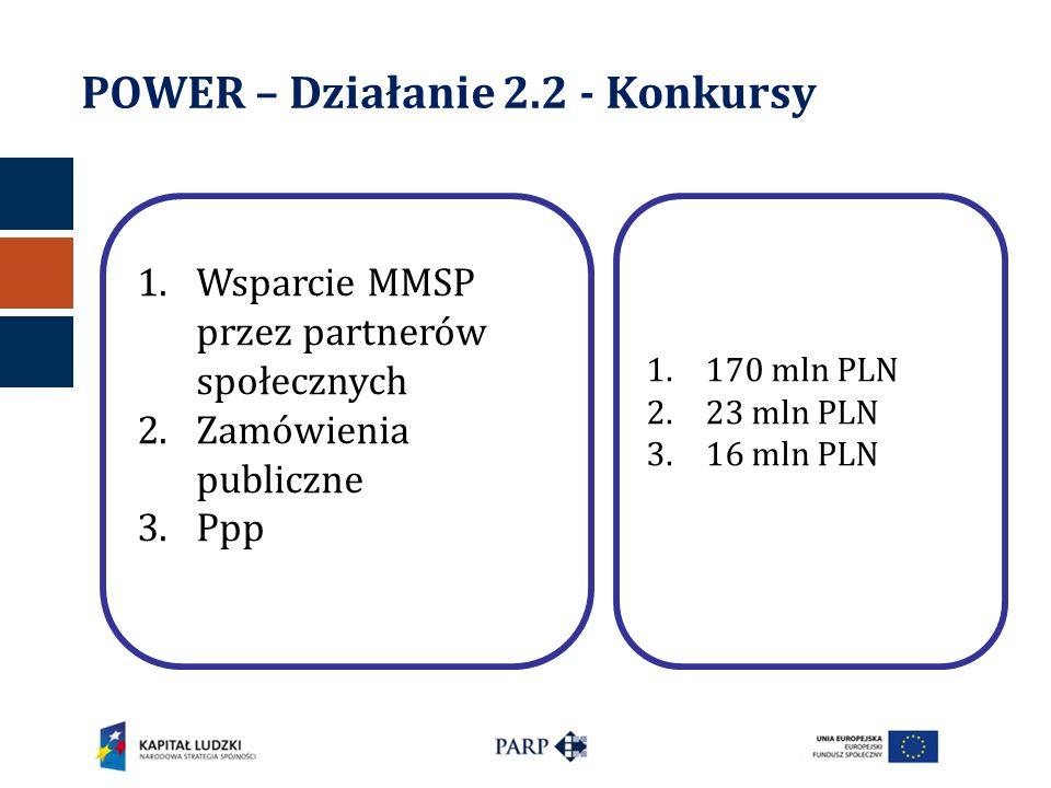 POWER – Działanie 2.2 - Konkursy