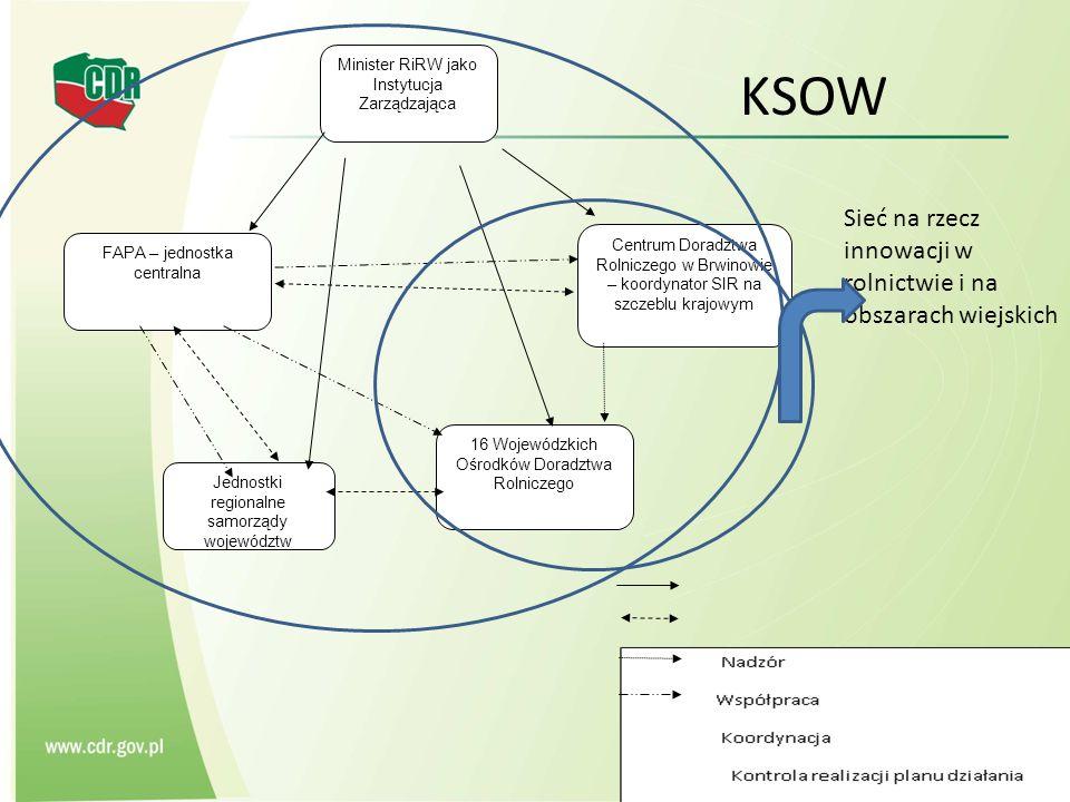 KSOW Sieć na rzecz innowacji w rolnictwie i na obszarach wiejskich