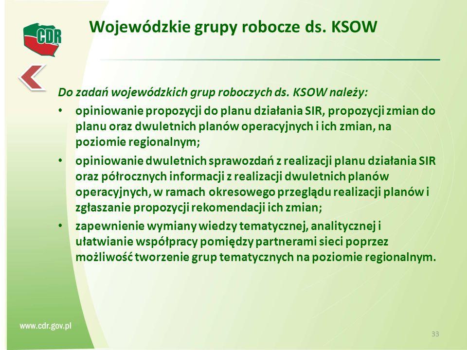 Wojewódzkie grupy robocze ds. KSOW