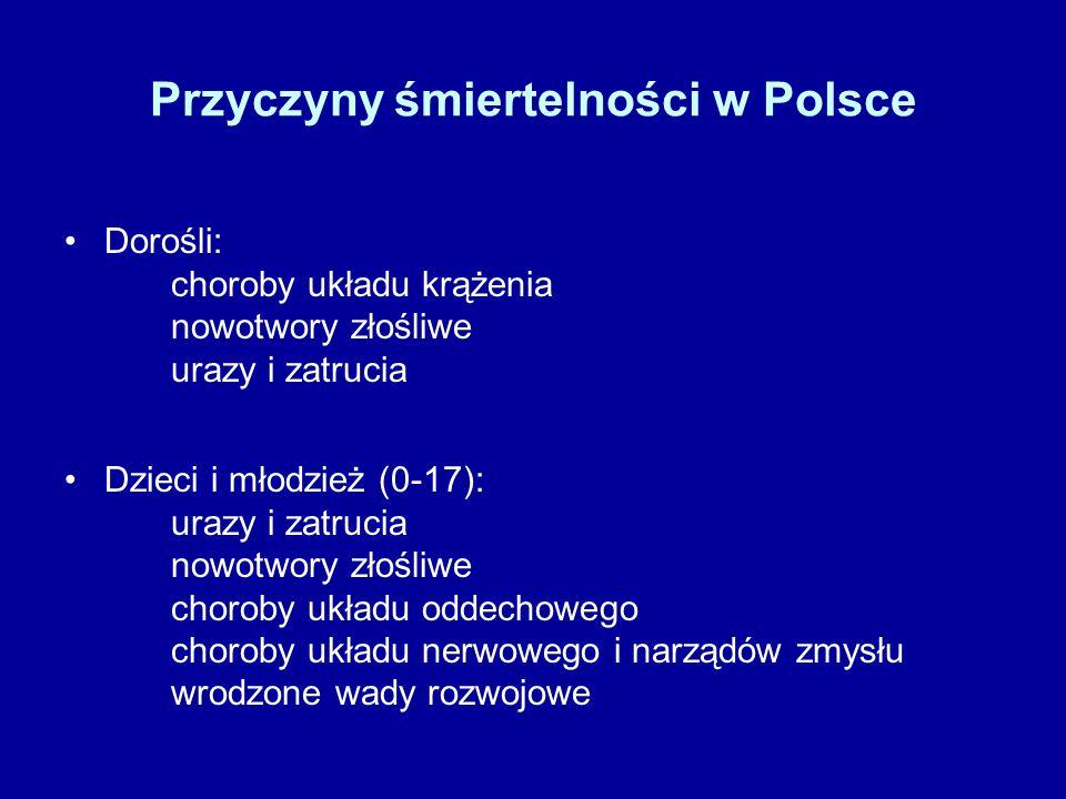 Przyczyny śmiertelności w Polsce