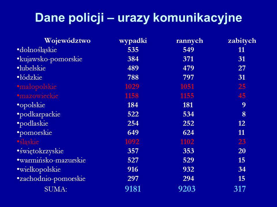 Dane policji – urazy komunikacyjne