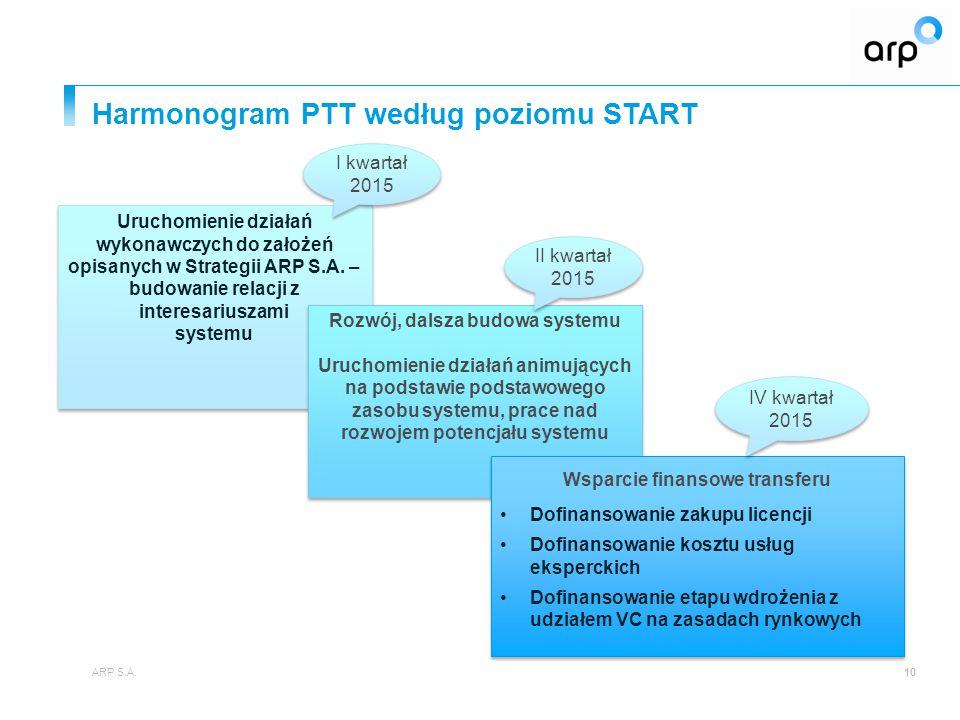 Harmonogram PTT według poziomu START